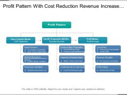 Profit Pattern With Cost Reduction Revenue Increase Profit Increase