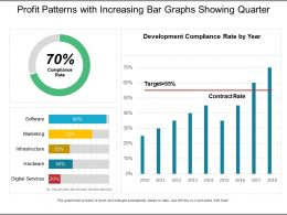 Profit Patterns With Increasing Bar Graphs Showing Quarter