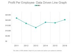 Profit Per Employee Data Driven Line Graph Powerpoint Slide Background Image