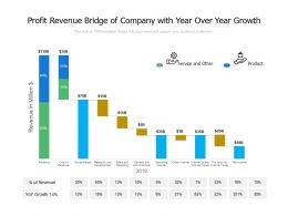 Profit Revenue Bridge Of Company With Year Over Year Growth