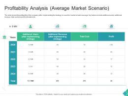 Profitability Analysis Average Market Scenario Declining Market Share Of A Telecom Company Ppt Template
