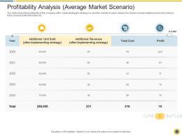 Profitability Analysis Average Market Scenario Downturn In An Automobile Company Ppt Gallery Summary