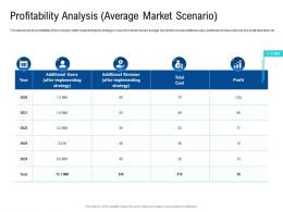 Profitability Analysis Average Market Scenario Poor Network Infrastructure Of A Telecom Company Ppt Rules