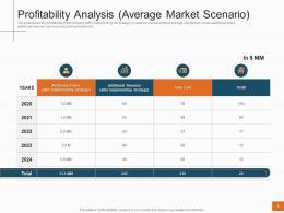 Profitability Analysis Average Market Scenario Sales Profitability Decrease Telecom Company Ppt Slides