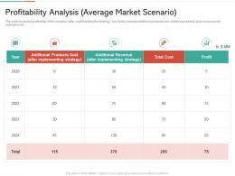 Profitability Analysis Average Market Scenario Strategies Win Customer Trust Ppt Topics