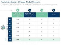 Profitability Analysis Average Market Scenario Total Cost Profit Ppt Image