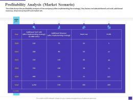 Profitability Analysis Market Scenario Decline Electronic Equipment Sale Company