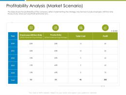 Profitability Analysis Market Scenario Increase Employee Churn Rate It Industry Ppt File Show