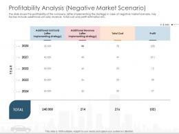 Profitability Analysis Negative Market Scenario Cost Automobile Company Ppt Professional