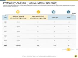 Profitability Analysis Positive Market Scenario Downturn In An Automobile Company Ppt Layouts