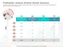 Profitability Analysis Positive Market Scenario Loss Revenue Financials Decline Automobile Company Ppt Grid