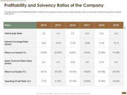 Profitability And Solvency Ratios Of The Company Equity Profit Ratio Ppt Outline Example