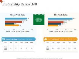 Profitability Ratios Gross Profit Inorganic Growth Management Ppt Infographics