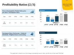 Profitability Ratios Market Inorganic Growth Ppt Powerpoint Presentation Pictures Rules