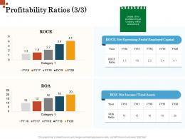 Profitability Ratios Operating Profit Inorganic Growth Management Ppt Clipart