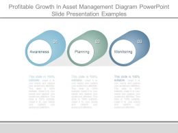 Profitable Growth In Asset Management Diagram Powerpoint Slide Presentation Examples