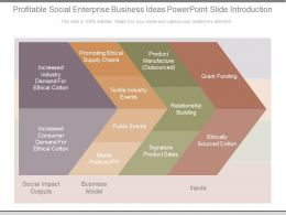 Profitable Social Enterprise Business Ideas Powerpoint Slide Introduction