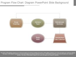 Program Flow Chart Diagram Powerpoint Slide Background