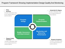Program Framework Showing Implementation Design Quality And Monitoring