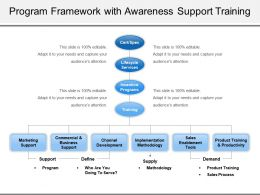 Program Framework With Awareness Support Training