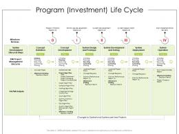 Program Investment Life Cycle Product Requirement Document Ppt Mockup