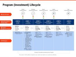 Program Investment Lifecycle Requirement Gathering Methods Ppt Powerpoint Presentation Example