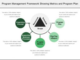 Program Management Framework Showing Metrics And Program Plan