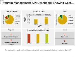 Program Management Kpi Dashboard Showing Cost Plan Vs Actual