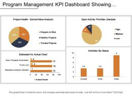 Program Management Kpi Dashboard Showing Estimated Vs Actual Chart
