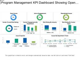 Program Management Kpi Dashboard Showing Open Issues And Risk Rating
