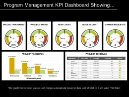 Program Management Kpi Dashboard Showing Progress Spend And Risk Count