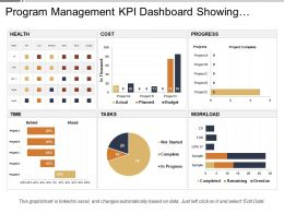Program Management Kpi Dashboard Showing Project Health And Progress