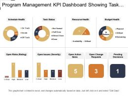 Program Management Kpi Dashboard Showing Task Status And Budget Health
