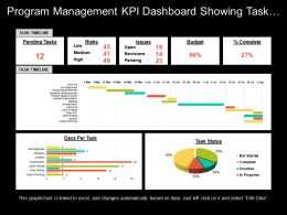 Program Management Kpi Dashboard Showing Task Timeline Risks And Budget