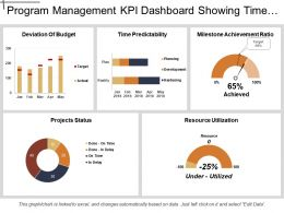 Program Management Kpi Dashboard Showing Time Predictability And Resource Utilization