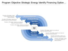 Program Objective Strategic Energy Identify Financing Option Convene Stakeholders