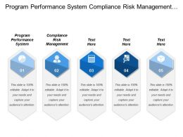 Program Performance System Compliance Risk Management Relation Department