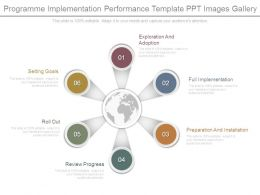 Programme Implementation Performance Template Ppt Images Gallery