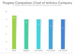 Progress Comparison Chart Of Antivirus Company