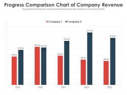 Progress Comparison Chart Of Company Revenue