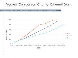 Progress Comparison Chart Of Different Brand