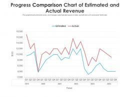 Progress Comparison Chart Of Estimated And Actual Revenue