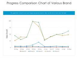 Progress Comparison Chart Of Various Brand