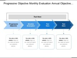 Progressive Objective Monthly Evaluation Annual Objective Annual Assessment