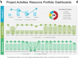 Project Activities Resource Portfolio Dashboards