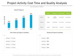 Project Activity Cost Time And Quality Analysis