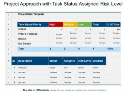 Project Approach With Task Status Assignee Risk Level