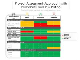 Project Assessment Approach With Probability And Risk Rating