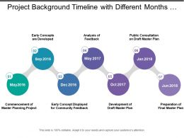 Project Background Timeline With Different Months Showing Commencement Till Final Plan