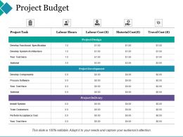 Project Budget Develop Functional Specification
